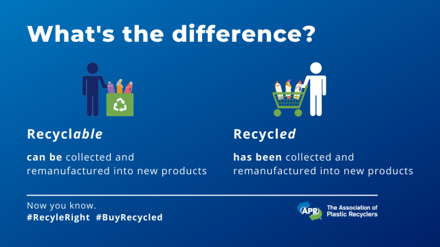 Recyclable products can be collected and remanufactuered, while recycled products have been.
