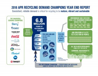 The Future of Plastics Recycling is at Risk: THERE IS A SOLUTION.