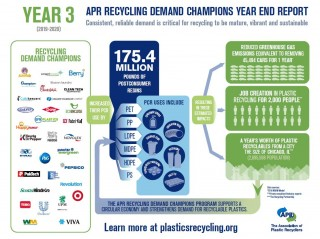 APR Press Release: APR Recycling Demand Champions Campaign Announces Three Year Impact and Growth During Virtual APR Member Meeting